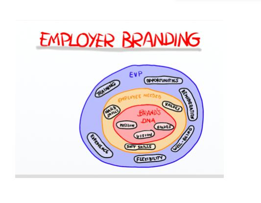 Employer Branding para ser la opción preferente