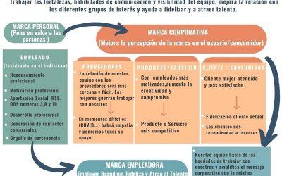 Marca Personal, Marca Corporativa y Employer Branding